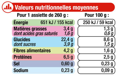 Assiette navarin d'agneau aux petits légumes - Nutrition facts - fr