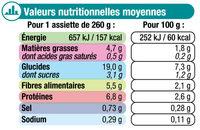 Assiette fondue de légumes et colin d'Alaska - Nutrition facts - fr