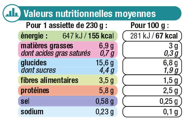 Assiette cassolette de légumes et poissons - Nutrition facts - fr