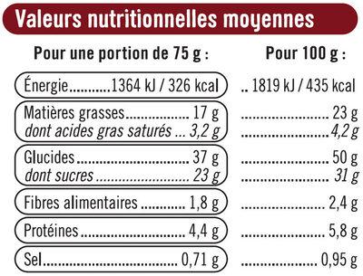 Muffins goût chocolat et aux pépites de chocolat - Informations nutritionnelles
