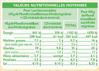 Muesli croustillant aux fruits - Nutrition facts