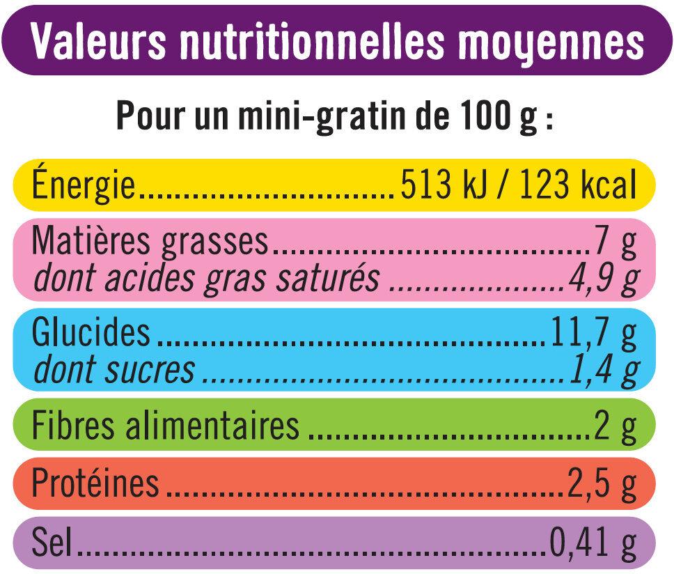 Mini Gratin de Pommes de Terre aux Cèpes - Informations nutritionnelles