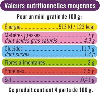 Mini Gratin de Pommes de Terre aux Cèpes - Voedingswaarden