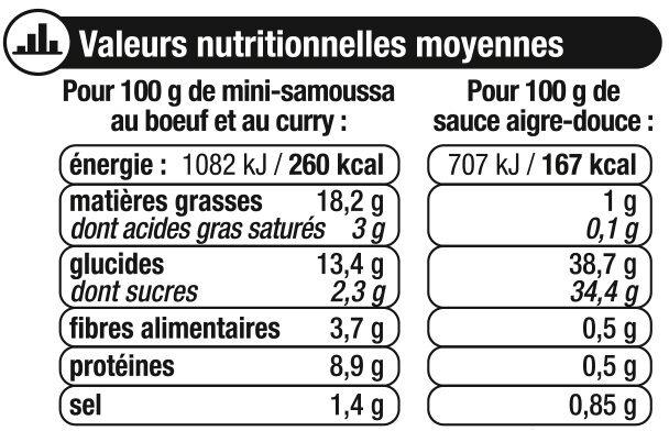 Mini samoussas boeuf curry, - Nutrition facts