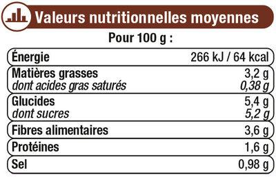 Sauce tomates et champignons - Informations nutritionnelles