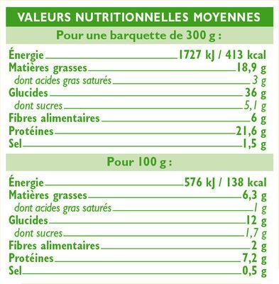 Poulet aux olives et boulgour - Nährwertangaben