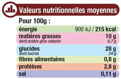Crème glacée menthe chocolat - Nutrition facts