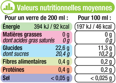Kiwi du Lot et Garonne - Nutrition facts