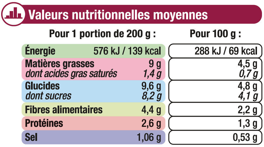 Ratatouille cuisinée - Voedingswaarden