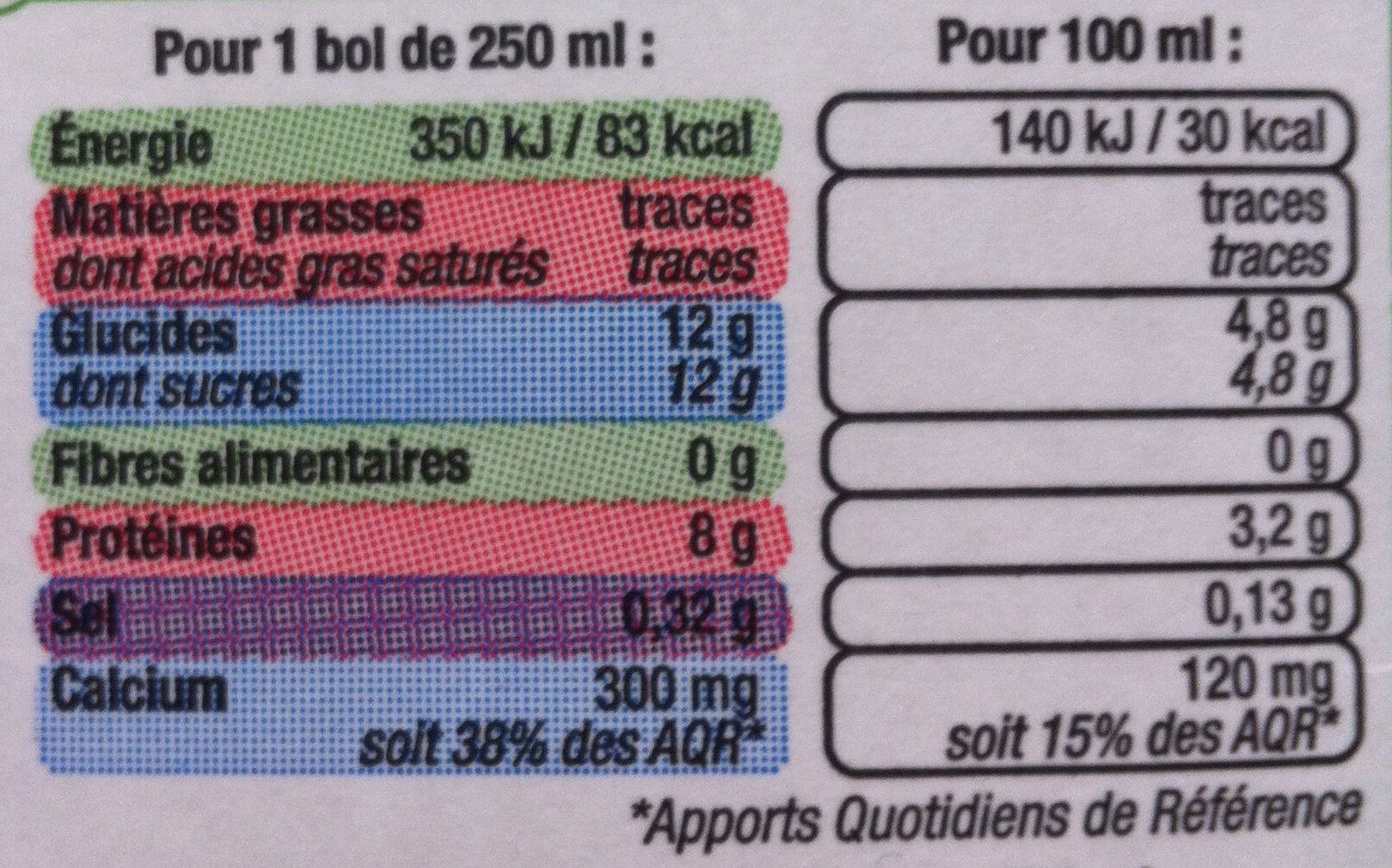 Le lait de coco - Dittiquement Votre