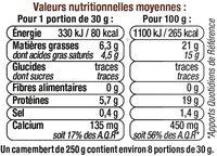 Camembert de Caractère au Lait Pasteurisé 21%MG - Informations nutritionnelles