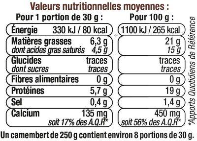 Camembert de Caractère au Lait Pasteurisé 21%MG - Informations nutritionnelles - fr