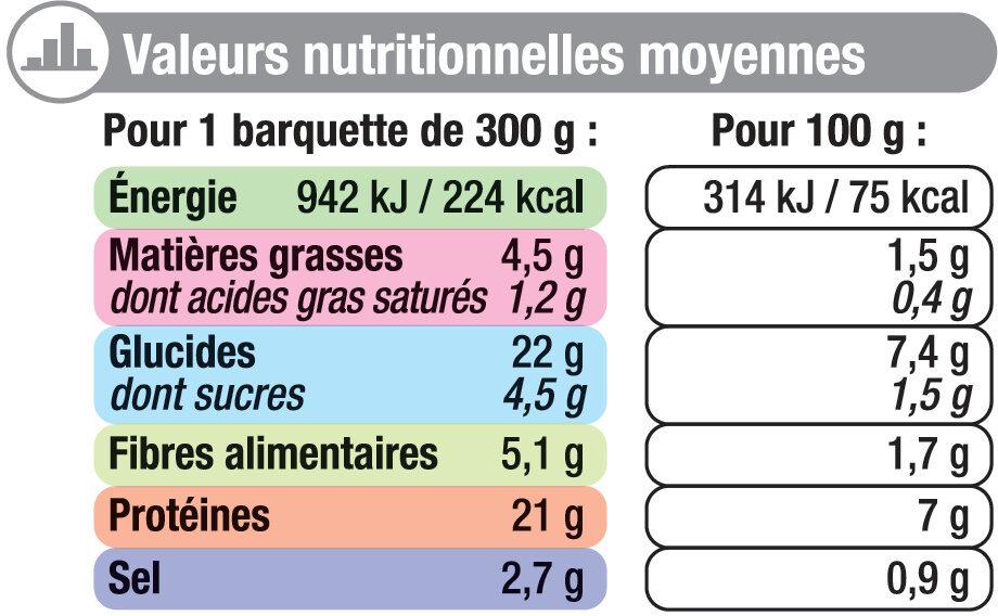 Boeuf bourguignon carottes et pomme de terre - Informations nutritionnelles