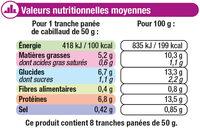 Panés de cabillaud - Nutrition facts