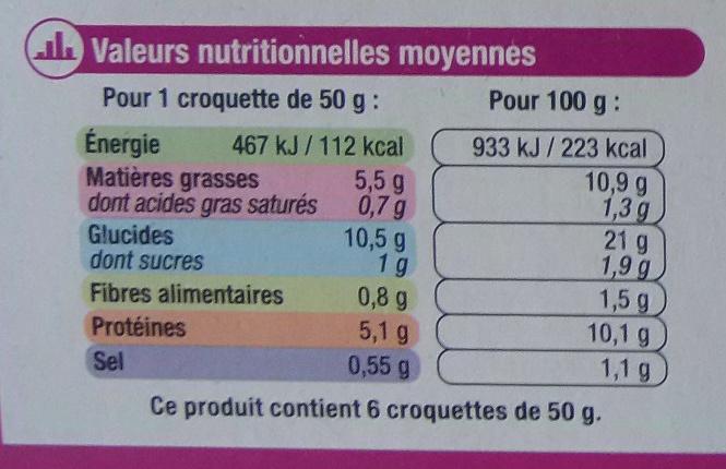 Croquettes de poisson - Nutrition facts