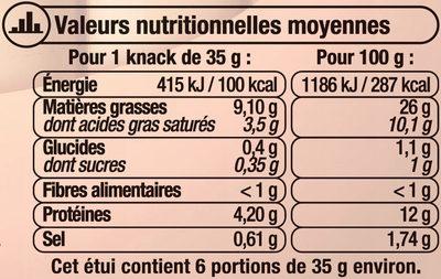 Saucisses de Strasbourg - Informations nutritionnelles - fr