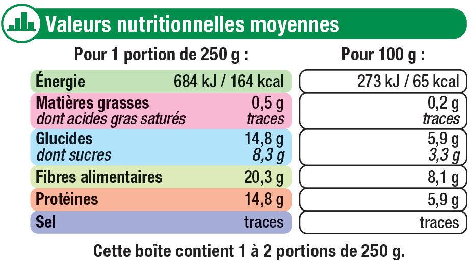 Petits pois doux extra fins - Informations nutritionnelles