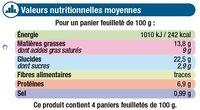 Paniers feuilletés aux St Jacques - Informations nutritionnelles