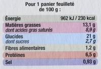 Paniers Feuilletés Noix de St-Jacques*, Surgelés - Voedingswaarden