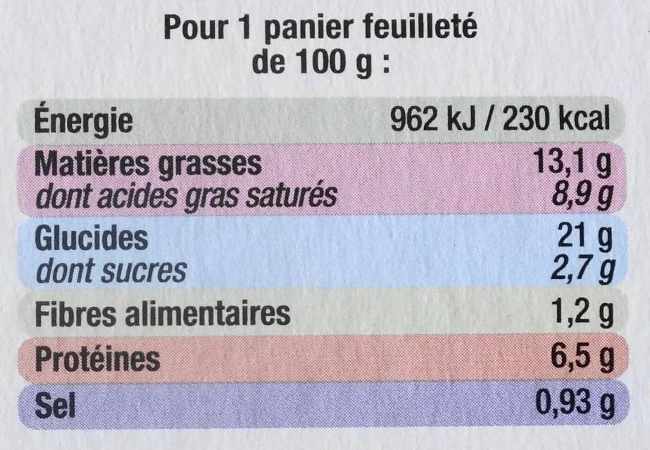 Paniers Feuilletés Noix de St-Jacques*, Surgelés - Informations nutritionnelles