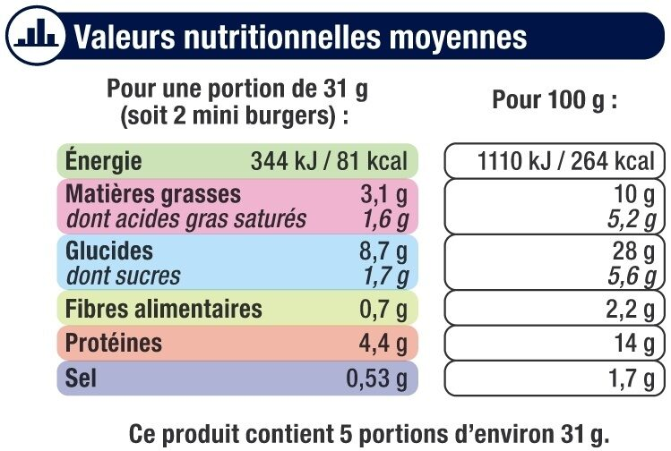 Mini cheese burgers - Informations nutritionnelles