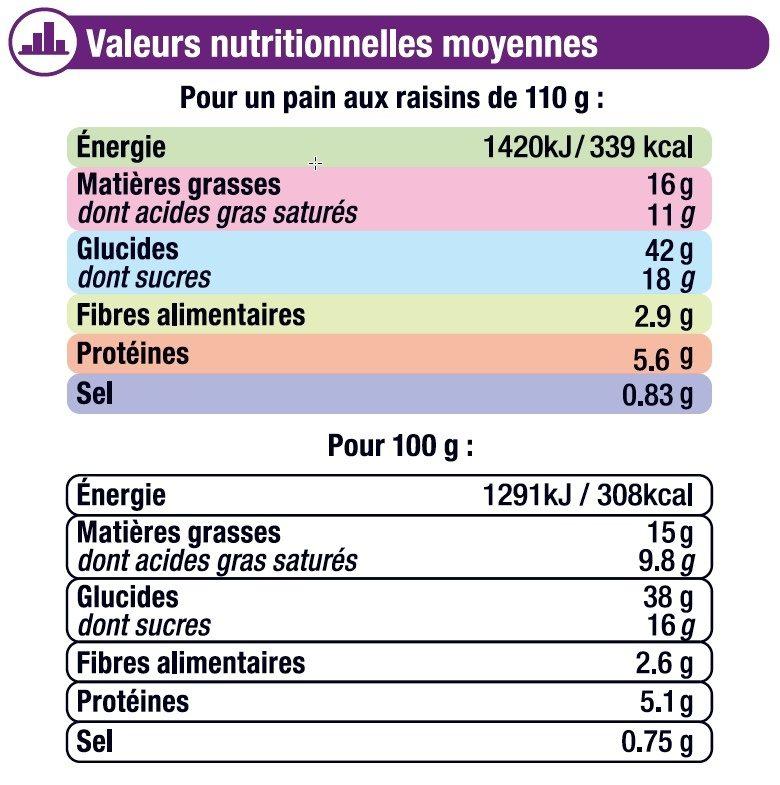 Pains aux raisins pur beurre prêt à cuire - Informations nutritionnelles - fr