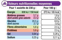 Assiette soir légumes verts et boulghour - Nutrition facts - fr