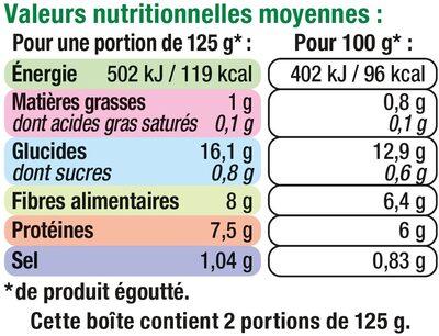 Haricots blancs préparés - Пищевая и энергетическая ценность