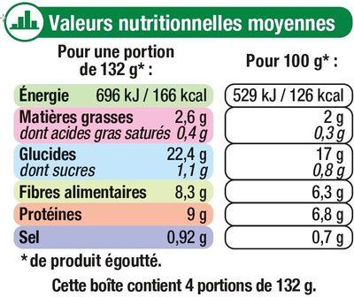 Pois chiches - Informazioni nutrizionali - fr