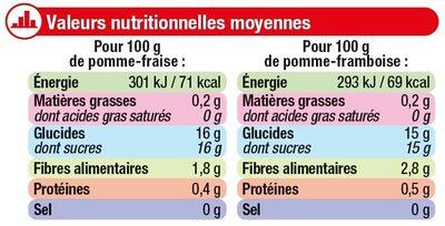 Coupelle dessert de fruits pommes, fraise et + pommes, framboise - Informations nutritionnelles