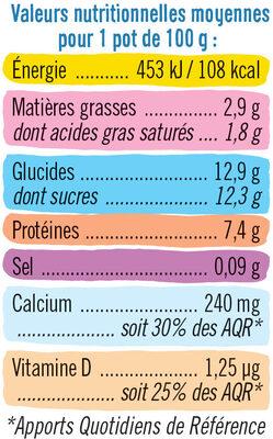 Fromage frais lait pasteurisé sucré aux fruits 2,9%MG - Nutrition facts