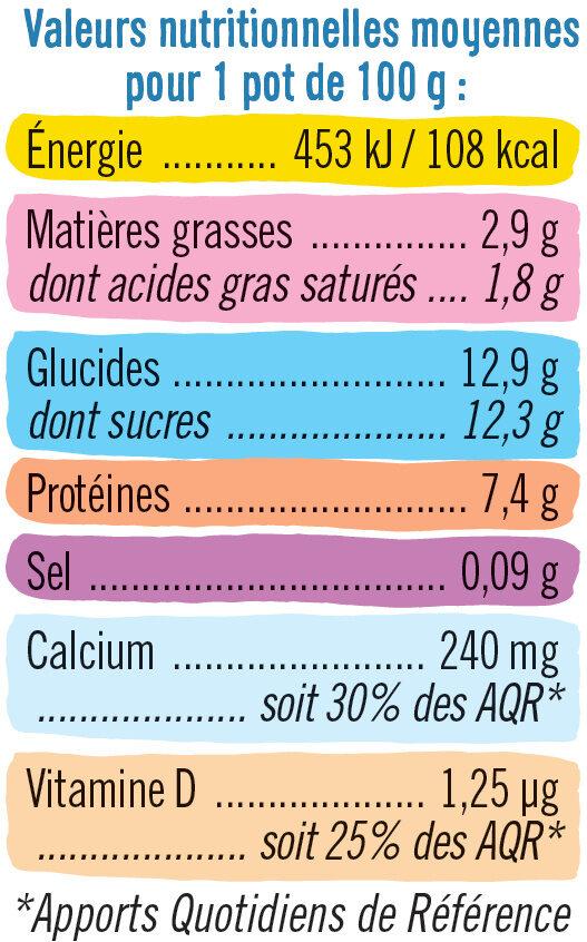 Fromage frais lait pasteurisé sucré aux fruits 2,9%MG - Voedigswaarden