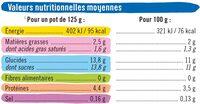 Yaourts sucrés aromatisés panachés - Voedingswaarden - fr