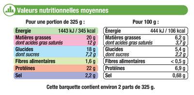 Endives au jambon sauce béchamel - Nutrition facts - fr