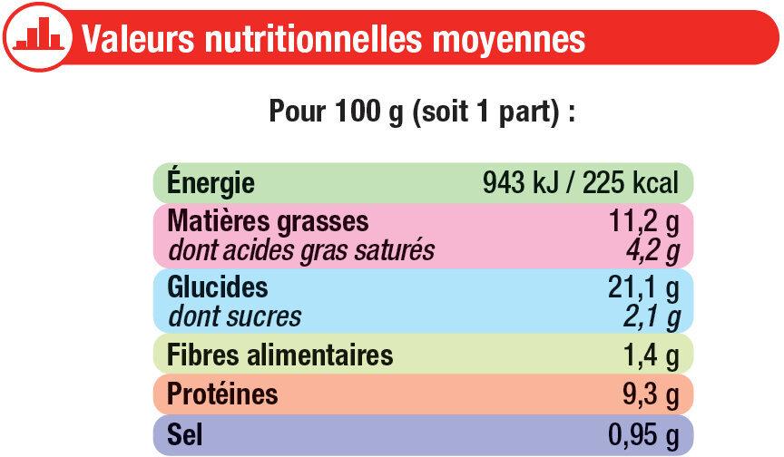 Tarte au thon tomates et moutarde à l'ancienne - Informations nutritionnelles