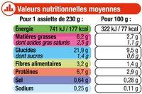 Assiette hachis parmentier 12 mois - Nährwertangaben - fr