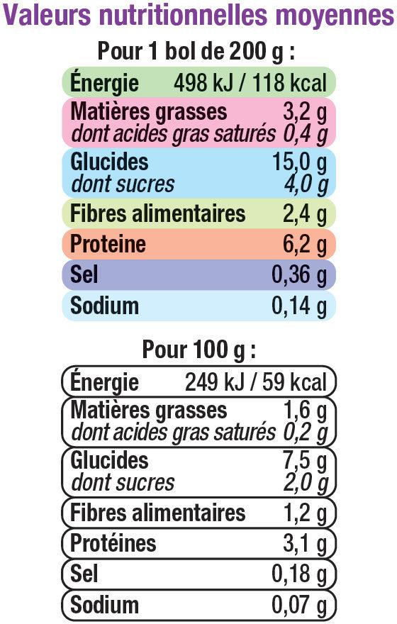 Bols tomate, riz & poulet 8 mois - Informations nutritionnelles - fr