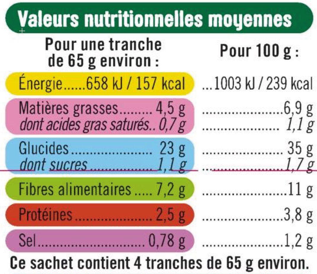 Pains aux graines sans gluten - Informations nutritionnelles - fr
