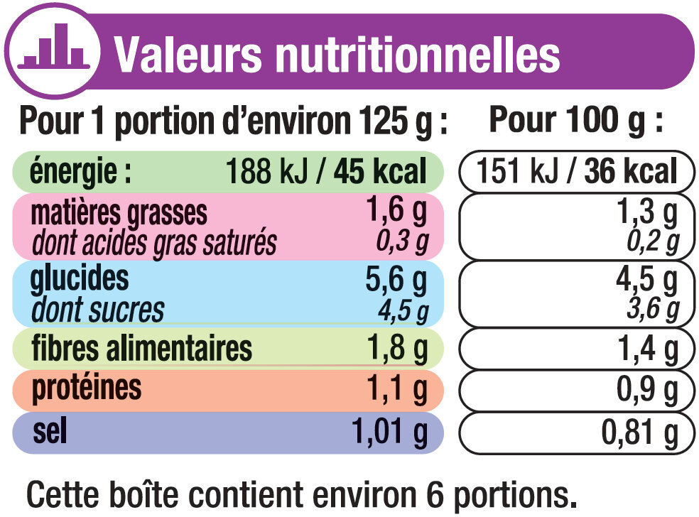 Ratatouille - Nutrition facts - fr