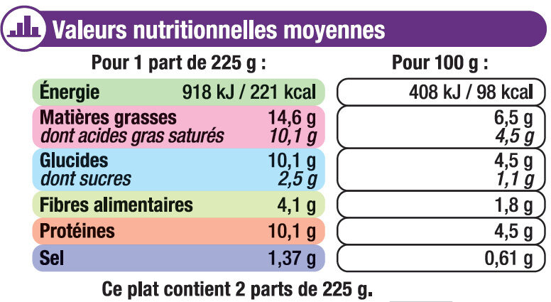 Gratin de légumes - Nutrition facts