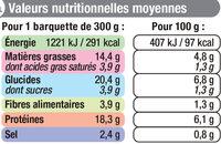 Sauté de Porc et Jardinière de Légumes - Informations nutritionnelles - fr