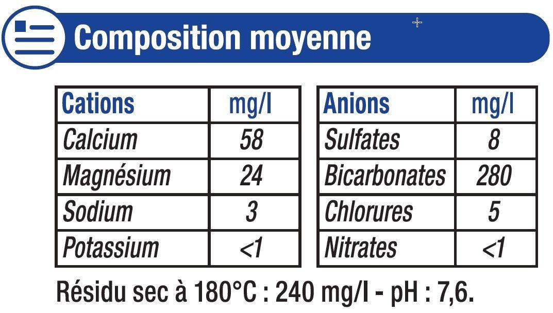 Eau de source de montagne de Provence - Nutrition facts - fr