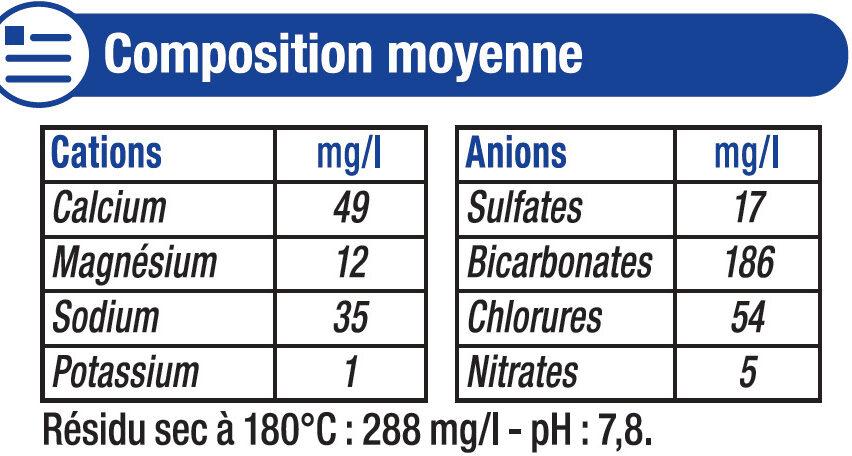 Eau de source de montagne des Pyrénées - Nutrition facts - fr