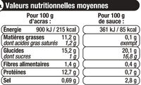 Acras à la morue + sauce tomate - Nutrition facts