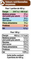 Cassoulet - Voedingswaarden