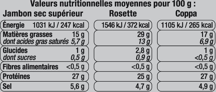 Charcuterie - Informations nutritionnelles