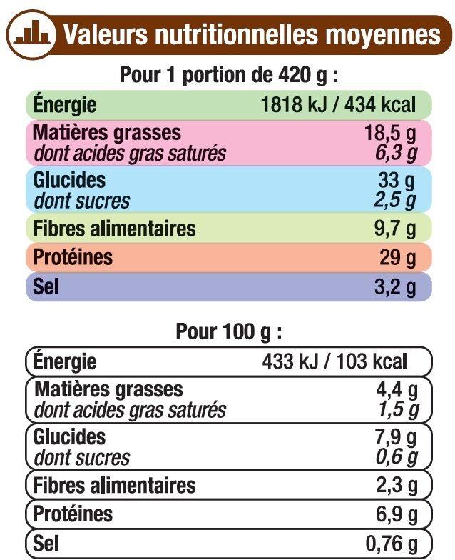 Saucisses aux lentilles - Voedingswaarden - fr