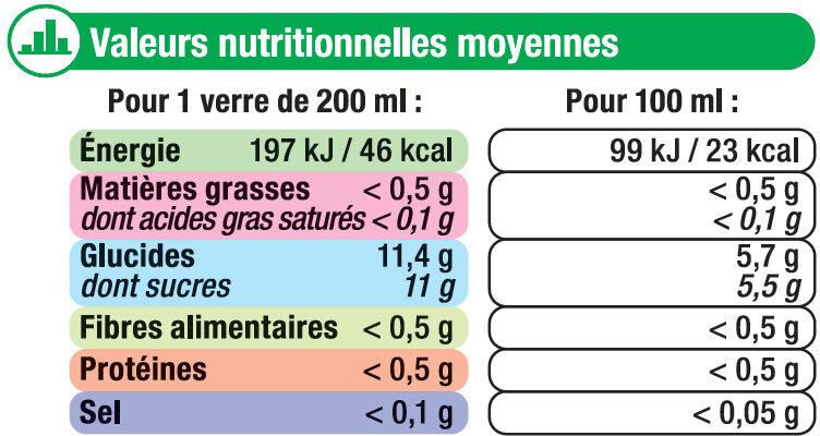Boisson au thé vert glacé saveur agrumes - Informations nutritionnelles
