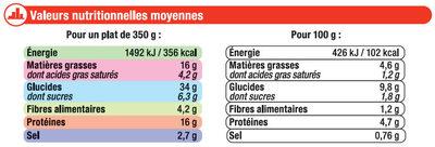 Tomates farcies et riz cuisiné - Informations nutritionnelles