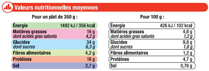 Tomates farcies et riz cuisiné - Informations nutritionnelles - fr